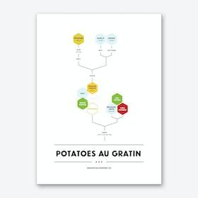 Potatoes au Gratin Art Print