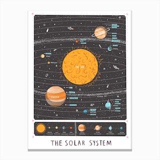 Solar System Map Print Canvas Print